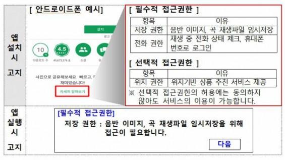 스마트폰 앱의 과도한 개인정보 접근 막는다