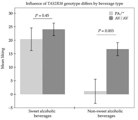 쓴맛수용체 TAS2R38의 유형에 쓴맛 민감도가 다르고 이는 술에 대한 선호도로 드러난다. 즉 스위트와인이나 많은 칵테일처럼 달콤한 술은 민감한 유형(PA/*, 양쪽 다 또는 한쪽이 PA라는 뜻)이나 둔감한 유형(AV/AV)와 별 차이가 없다(왼쪽). 그러나 드라이와인이나 보드카처럼 감미료가 거의 들어있지 않은 술은 선호도에 큰 차이를 보인다(오른쪽). - 다중감각적 풍미 지각 제공