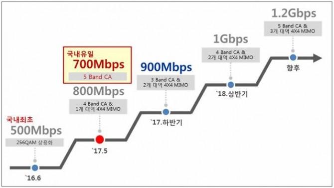 SK텔레콤 4.5G 속도 진화 로드맵. - SK텔레콤 제공