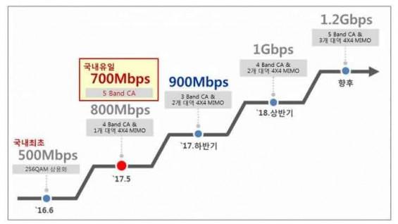 SK텔레콤, LTE보다 9배 빠른 '5밴드CA' 갤럭시S8에 적용