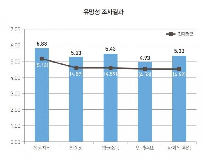 한국과학기술기획평가원(KISTEP)에서 실시한 미래직업 유망성 관련 설문조사에 따르면, 보건의료 빅데이터 전문가는 전문지식, 안정성, 평균소득, 인력수요, 사회적 위상과 같은 모든 영역에서 평균 이상으로 예측됐다. - KISTEP 제공