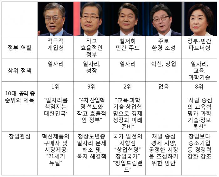 주요 대선후보들의 4차 산업혁명 관련 정책 - KAIST 과학기술정책대학원, 동아일보DB 제공