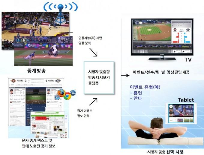 한국전자통신연구원 제공
