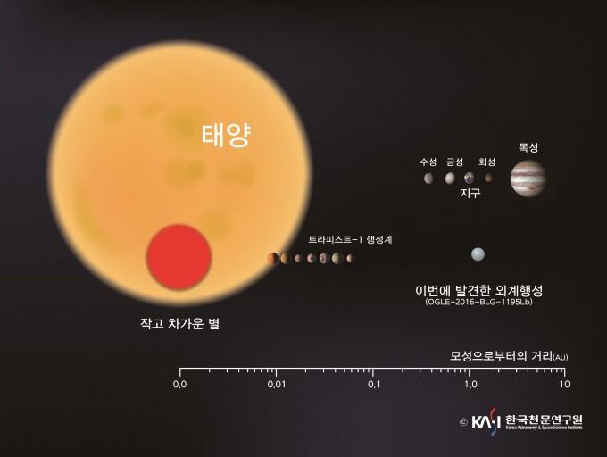 한국천문연구원의 '외계행성탐색시스템(KMTnet)'과 미국항공우주국(NASA)의 '스피처(Spitzer)'가 공동으로 발견한 외계행성은 질량, 크기가 지구와 유사하다. 중심별(모성)에서 떨어진 거리도 태양-지구 거리(1AU)와 비슷하지만 중심별이 태양보다 훨씬 작고 차가워 표면온도는 매우 낮다. 현재까지 발견된 외계행성 중에는 중심별에서 먼 편으로, 기존 예상보다 지구형 행성이 흔하다는 사실을 뒷받침 해 준다. 올해 2월 39광년 거리의 별 '트라피스트-1' 주변에서 발견된 지구 크기의 외계행성 7개는 모두 중심별에 매우 가까웠다. - 한국천문연구원 제공