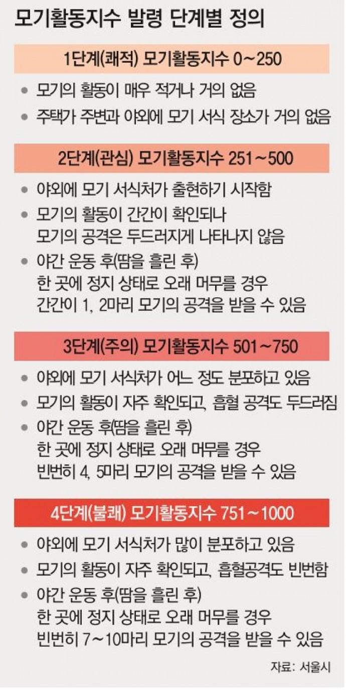모기활동지수 발령 단계별 정의 - 동아일보 제공