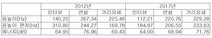 조동욱 교수 제공
