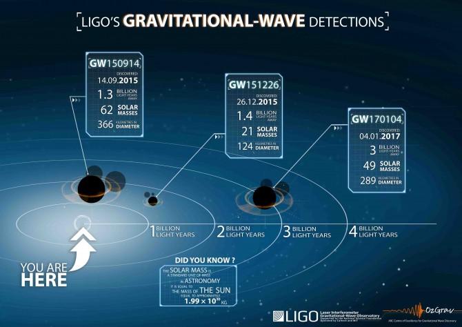 2015년부터 차례로 검출된 세 번의 중력파로 3차 중력파는 1,2차 중력파가 약 10억광년 떨어진 곳보다 먼 약 30억광년 떨어진 곳에 위치하고 있다 - LSC 제공