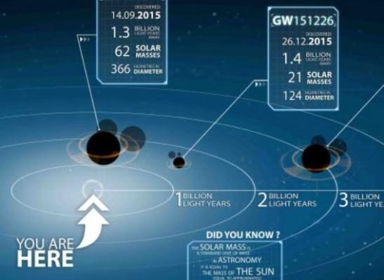 세 번째 중력파 발견 의미는?…쌍성 블랙홀 생성이론 밝혀지나