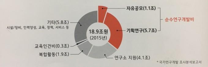 국가 R&D 예산(2015년 기준) 중 순수연구개발비, 자유공모 연구비가 차지하는 비중. - 한국과학기술단체총연합회 제공