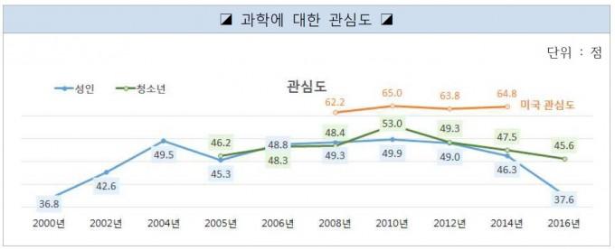2016 과학기술 국민 이해도 조사 - 한국과학창의재단 제공