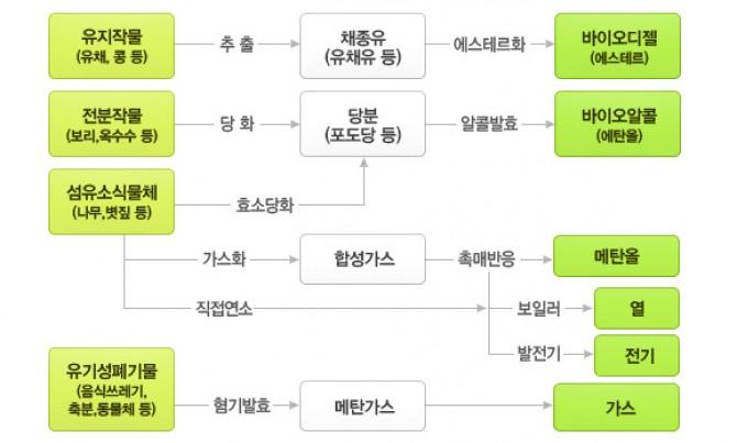 바이오에너지의 종류와 연료추출과정 개념도 - 한국에너지공단 제공