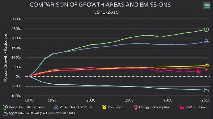 1970년 시작된 미국의 '클린 에어 액트(Clean Air Act)'에 따라, 1970년 대비 2015년 미국 내 대기오염물질의 농도는 평균 71% 감소했다. 같은 기간 미국의 국내총생산(GDP)이 2.5배 증가하고, 자동차 수도 1.8배 증가했다는 점을 감안하면, 실제 감소 폭은 훨씬 더 크다고 할 수 있다. - 미국환경보호국(EPA) 제공