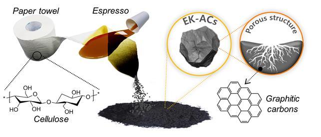 셀룰로으스 종이와 커피를 이용한 활성탄소 제조과정 및 형상 - 산림청 국립산림과학원 제공