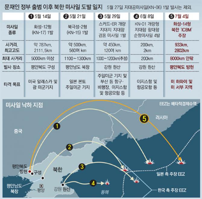 문정부출범후 북한이발사한 미사일의 제원 - 동아일보 DB 제공