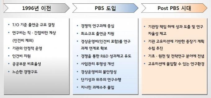 PBS 제도의 도입 배경과 앞으로 개선해 나가야 할 방향. - KISTEP 제공