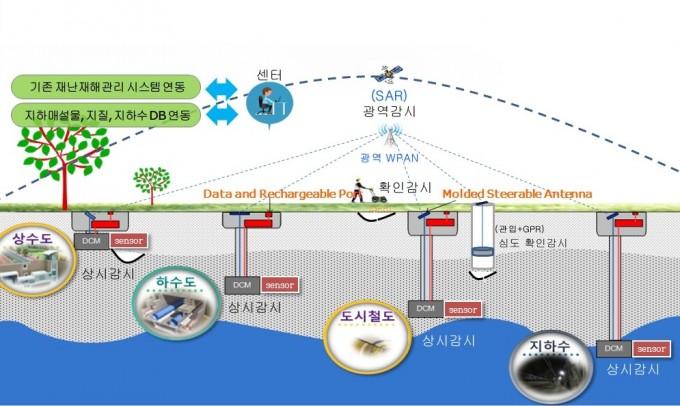 지하안전(UGS)융합연구단이 개발한 '사물인터넷(IoT) 기반 지하공간 그리드 시스템'의 개념도. - 한국전자통신연구원 제공