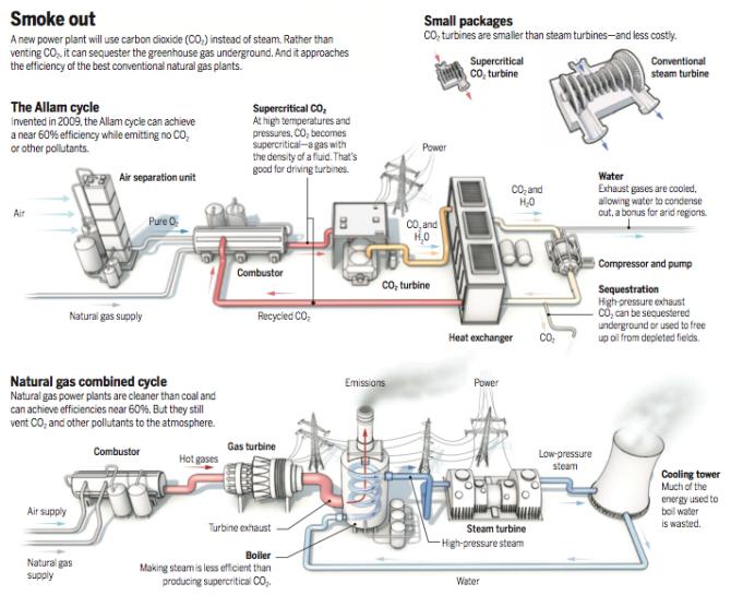 초임계유체 이산화탄소 터빈으로 작동하는 신개념 천연가스화력발전소(와) 기존 천연가스복합화력발전소(아래)의 작동 원리를 비교한 그림이다. 신개념 발전소에는 공기에서 산소를 정제하는 장치(왼쪽)가 추가된 반면 가스터빈과 보일러(굴뚝), 냉각탑이 없다. 그리고 이산화탄소터빈은 증기터빈에 비해 10분의 1 크기다. 또 연소 과정에서 발생하는 이산화탄소를 쉽게 포집할 수 있다. 신개념 발전소가 실현될 경우 친환경원료로서 천연가스의 위상이 한층 강화될 전망이다. - C. Bickel/사이언스 제공