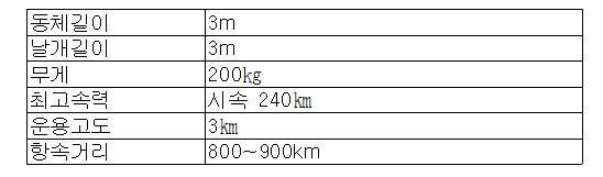 한국항공우주연구원 제공