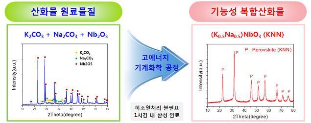 고에너지 기계화학적 산화물 합성 기술 개념도 - 한국원자력연구원 제공