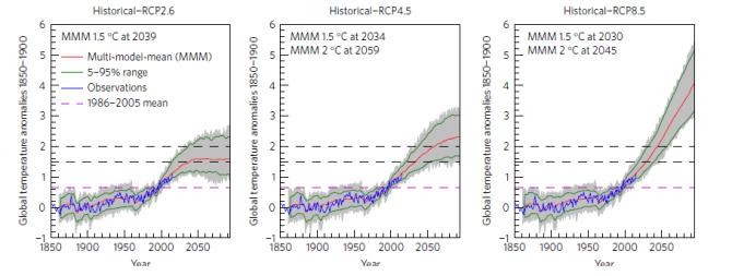 온실가스 배출 시나리오로 왼쪽부터 'RCP2.6', 'RCP4,5', 'RCP8.5'이다. 시나리오별 온도변화 예측 범위(회색 영역), 시나리오별 평균 온도 값(빨간 실선), 5%~95% 신뢰도의 통곗값(녹색 실선), 실제 관측된 온도 값(파랑 실선)으로 표현했다. 점선은 위에서 부터 파리협정 목표치 2° 선, 1.5° 선, 1986~2005년 평균값(보라색)을 의미한다. - University of Edingurgh 제공