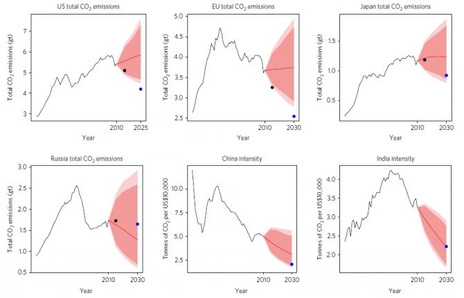 대표적인 국가의 파리협정당시 맺은 탄소 배출목표값. 그래프에서 검은색 점은 2015년 기준 나라별 탄소 배출량이며, 파란색 점은 2030년까지 각 나라가 내세운 감축 목표치이다. 중국과 인도의 경우 2015년 배출 측정치가 없어 표시가 안됐다. 연한 빨간색부분은 신뢰도 95%일때, 진한 빨간색 부분은 신뢰도 90%일때의 CO2 배출 전망치를 뜻한다. - Washington University 제공