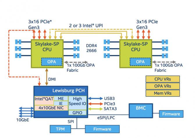 프로세서 소켓당 PCI 익스프레스 슬롯이 48개로 늘어났다. - 인텔 제공