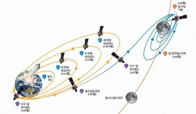 단궤도선 발사 시나리오 - 한국항공우주연구원 제공