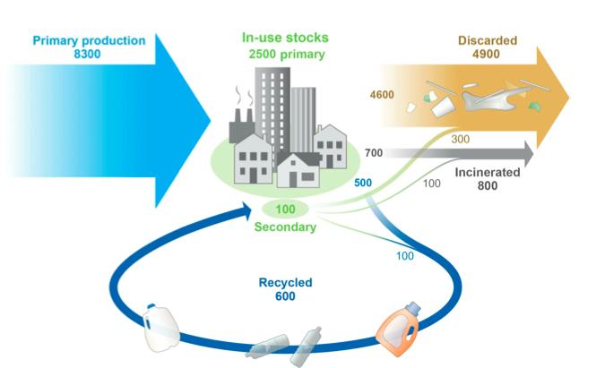 지구촌의 플라스틱은 어디에서 와서 어디로 가는가. 1950년부터 2015년까지 인류는 석유 같은 원료에서 플라스틱 83억 톤을, 재활용을 통해 플라스틱 6억 톤을 만들었다. 2015년 현재 26억 톤이 쓰이고 있고 63억 톤이 쓰레기가 됐다. 이 가운데 6억 톤이 재활용됐고 8억 톤이 소각됐다. 나머지 49억 톤은 매립되거나 버려졌다. (단위 백만 톤) - 사이언스 어드밴시스 제공
