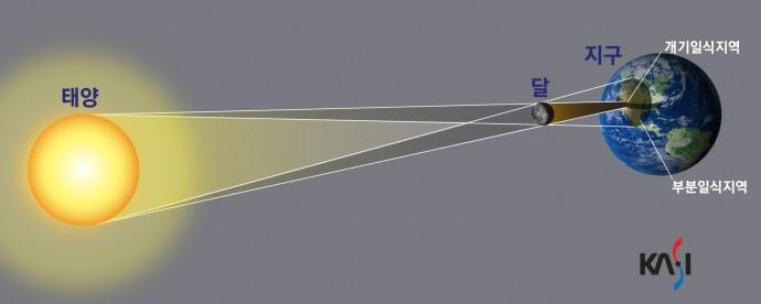 지구가 태양을, 달이 지구를 공전하는 과정에서 태양과 지구 사이에 달이 위치할 때 일식이 발생한다. 지표면에서 보기에 태양이 달에 의해 부분적으로 가려졌을 때가 '부분일식', 완전히 가려졌을 때가 '개기일식'이다. - 한국천문연구원 제공