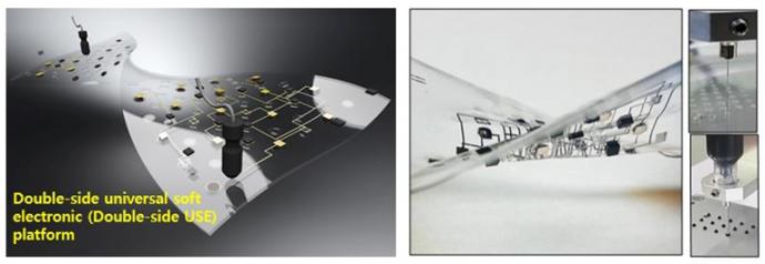 인쇄 공정 기반 양면 신축성 플랫폼(가운데) 및 이를 이용한 양면 회로 인쇄 개념도(왼쪽). 디스펜서를 통해 단일액적 프린팅되는 PMMA 및 니켈 복합체 잉크(오른쪽 아래), 이를 통해 제작된 양면 회로 제작용 신축성 플랫폼(오른쪽). - 서울대 제공