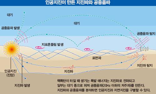 인공지진이 만든 지진파와 공중음파 - 동아사이언스 제공