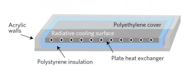 연구팀이 개발한 복사냉각패널의 모식도 - University of Stanford 제공