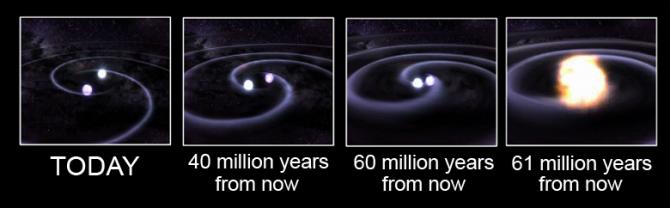 1형 초신성은 두 가지 메커니즘으로 일어날 수 있다. 하나는 신성처럼 동반성에서 물질을 받은 백색왜성이 폭발하는 것이고 다른 하나는 근접쌍성계의 두 백색왜성이 서로 나선을 그리며 다가가 부딪쳐 폭발하는 것이다(그림). 최근 이 둘을 구별할 수 있는 관측결과가 발표됐다. - NASA 제공