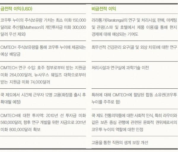 한국생명공학연구원 ABS연구지원센터 제공