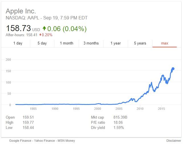 사상 최고치를 경신하고 있는 애플의 시가총액 그래프