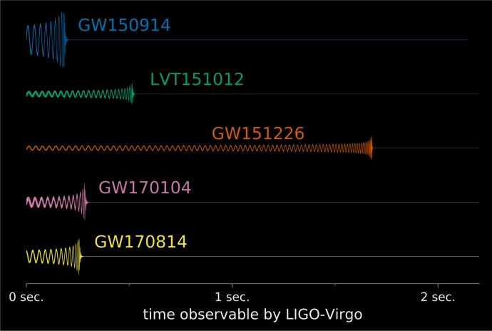 지금까지 발견된 4개의 중력파와 1개의 후보(LVT15102)의 중력파형 비교. 가장 아래가 이번에 검출된 GW170814다. 충돌 직전 가장 큰 신호를 낸 뒤 새롭게 만들어진 블랙홀이 진동하면서 약한 신호가 나오다 완전히 조용해졌다. - 한국중력파연구협력단 제공
