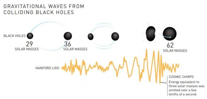 미국 레이저간섭계관측소(LIGO)에서 관측한 첫 중력파의 기원. 13억 광년 떨어진 지점에서 태양 질량의 각각 29배, 36배인 두 블랙홀이 가속 회전하며 가까워지다 하나로 병합돼 태양 질량의 62배에 달하는 거대 블랙홀이 됐다. 이 과정에서 태양 질량의 3배가량 되는 강력한 방사선 에너지가 수십 분의 1초 사이 중력파에 의해 뿜어져 나왔다. - 노벨미디어 제공