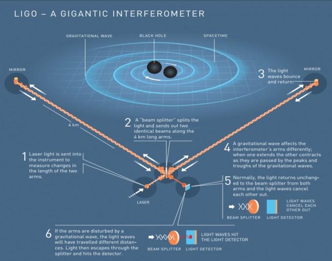 레이저간섭계관측소(LIGO) 검출기의 중력파 관측 원리를 나타낸 개념도. 지구를 통과하는 중력파가 L자 형 진공관 안에서 반사되는 레이저 빔에 주는 미세한 변화를 측정해 중력파를 감지한다. - 노벨미디어 제공