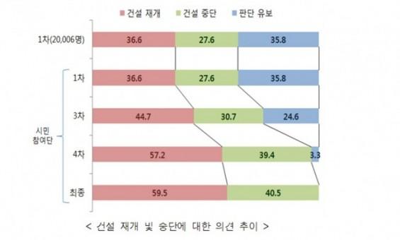 공론화위, '신고리 5·6호기 건설 재개' 대정부 최종권고