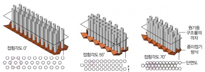 접을 수 있는 소음 차단벽 원기둥 구조물 간의 거리와 각도를 조절하면 다양한 주파수의 소음을 효과적으로 차단할 수 있다. - 미시간대 제공