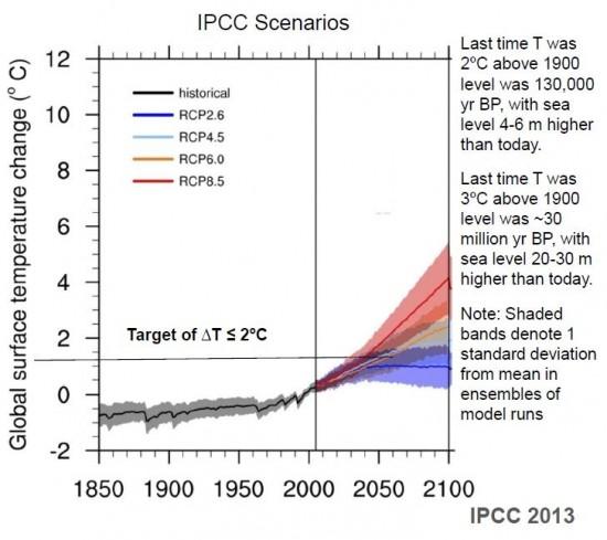IPCC 제공