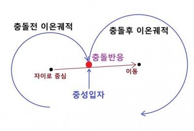 핵융합연구소 제공