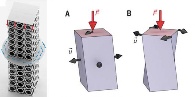 연구팀이 개발한 메타물질을 쌓아만든 미세 구조물은 위에서 내리누르는 힘을 받았을때 이에 수직인 평면의 시계방향으로 회전력이 생기는 특징이 있다. - Science 제공