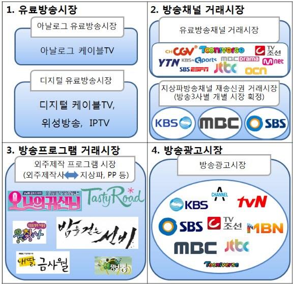 2016년 방송시장획정 결과