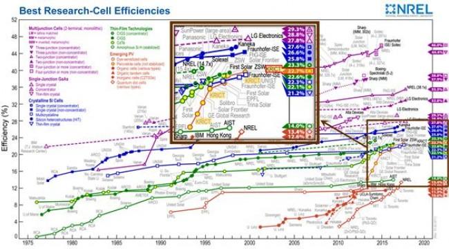 서장원 한국화학연구원 책임연구원팀이 페로브스카이트 태양전지로 태양에너지의 전기 전환 효율 22.7% 달성했다. 실리콘 전지를 위협할 만한 수준이다. - NREL, 한국화학연구원 제공