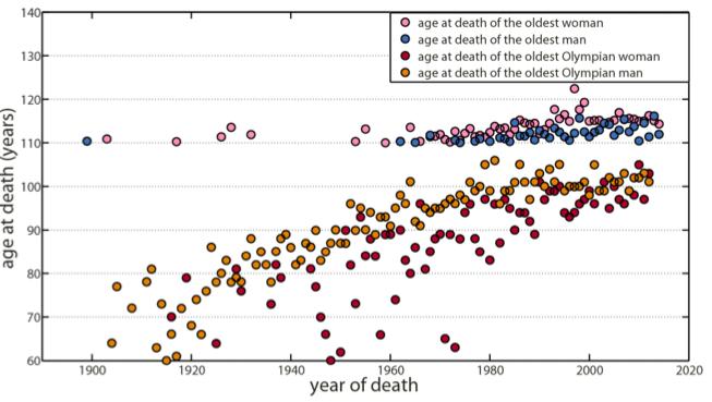 연도별 최대수명의 경향을 나타내는 그래프다. 100년 전 이미 110세였고 그 뒤 120년 가까이 흐르는 동안 한 사람(잔 칼망)을 제외하고는 120살을 넘지 못했다. 분홍색은 여성 최장수자 파란색은 남성 최장수자의 사망 시 나이다. 빨간색(여)과 주황색(남)은 올림픽출전 선수의 최장수자의 사망 시 나이다. - 생리학의 경계 제공