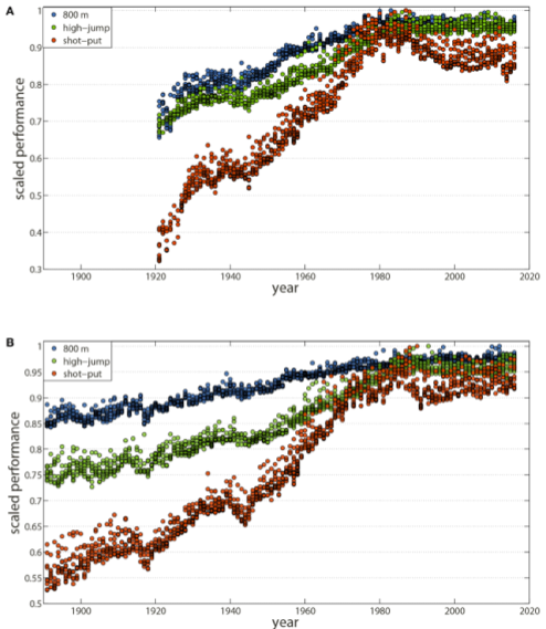 스포츠에서도 인간의 한계는 감지되고 있다. 육상기록(연도별 상위 10위 까지)의 변이 추세로 1980년대 이후 정체돼 있다. 위는 여성, 아래는 남성으로 파란색은 800m, 녹색은 높이뛰기, 주황색은 포환던지기다. - 생리학의 경계 제공