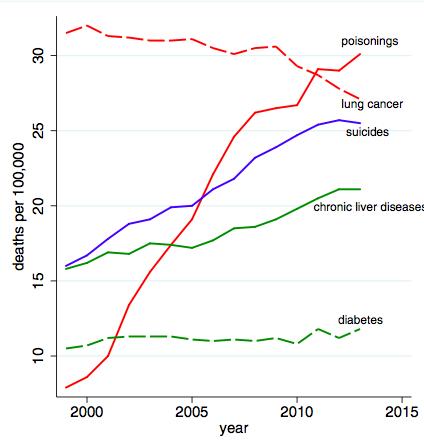 2015년 학술지 '미국립과학원회보'에 실린 논문에 따르면 2013년 미국 중년 백인의 기대수명이 1999년에 비해 오히려 줄어들었다. 이 기간 동안 사망원인을 보면 약물중독(빨간 실선)과 자살(파란 실선)이 크게 늘고 있어 일상의 삶이 무너지고 있음을 알 수 있다. - 미국립과학원회보 제공