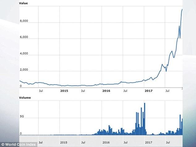 비트코인의 가격은 계속 상승한(상단) 데 반해, 거래 건수(하단)는 성장 속도가 미치지 못하고 있습니다. 이는 비트코인이 쇼핑이 아닌 투기 수단으로만 사용되고 있음을 알 수 있습니다. - 월드코인인덱스 제공