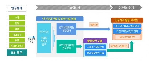 기술협의체 가동, 기초연구 사업화 본격 지원